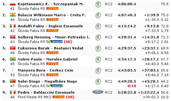 WRC: Marmaris Rally Turkey [12-15 Septiembre] - Página 4 35f786c36ef9829594b8204076ca1af0