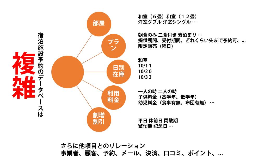予約システムのデータベース設計考慮事項
