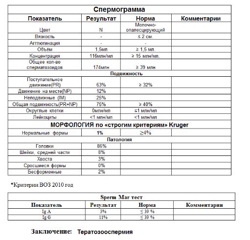 Показатели спермограммы с быстрым поступаткльным движением 10 34