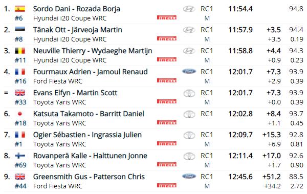 WRC: 54º Vodafone Rallye de Portugal [20-23 de Mayo] - Página 3 3b17609f32db092429433e29a558577b