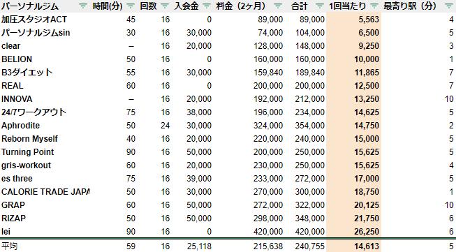パーソナルトレーニングジム 名古屋 料金 安い ランキング