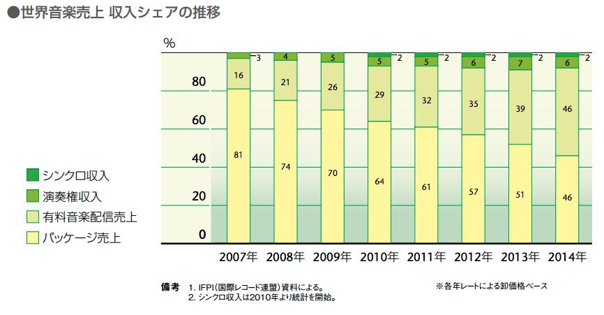 日本の音楽産業の市場規模 2015年度 3,000億円 世界市場1兆8,750億円の16% 18
