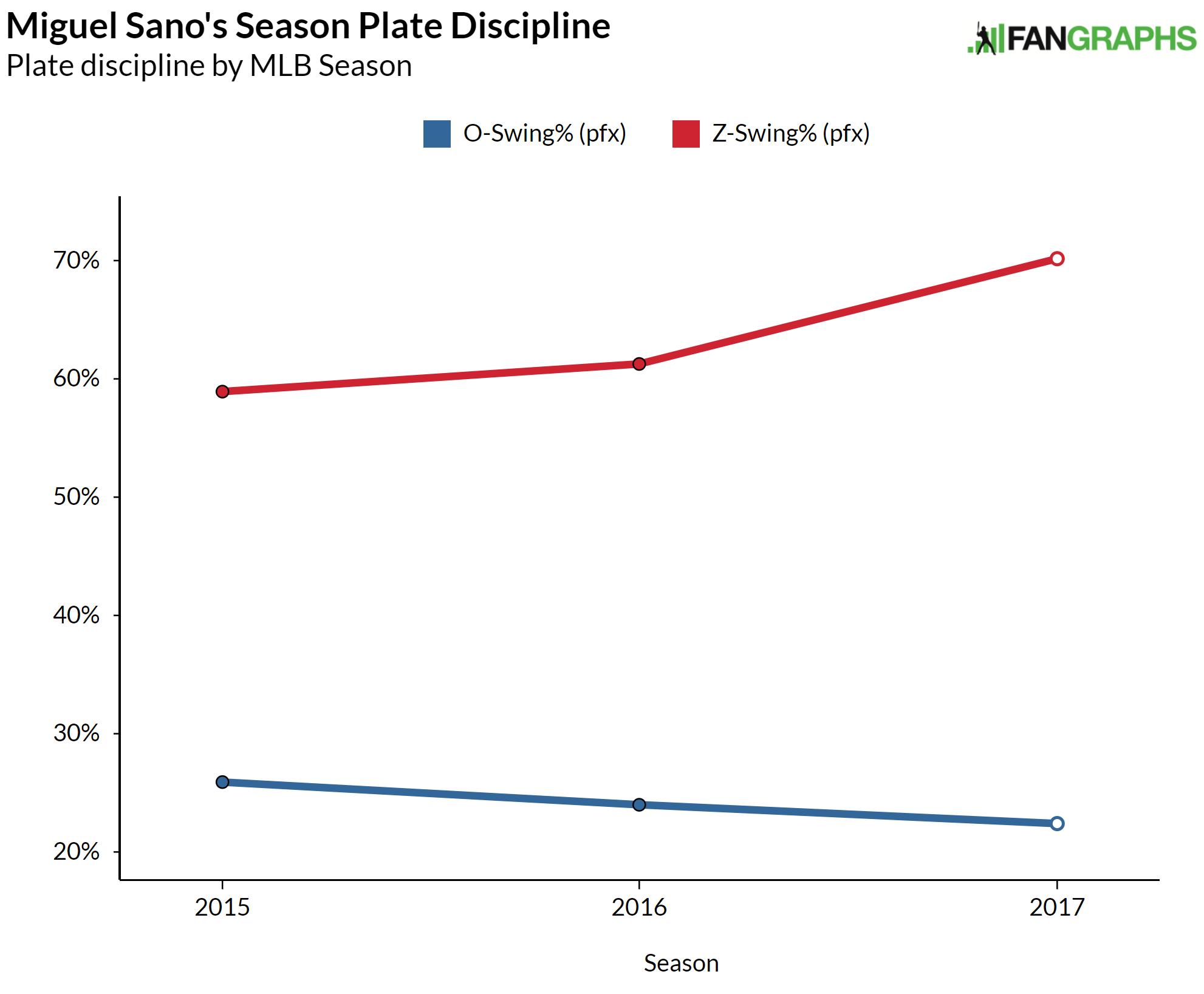 Miguel Sano Z-Swing% vs. O-Swing%