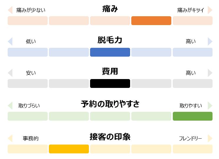 渋谷美容外科クリニックの体験・評価