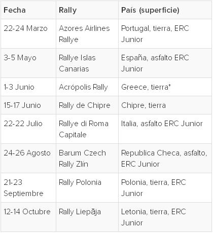 FIA European Rally Championship: Temporada 2018 3ee54e6096d8085bc90cd085dd5606a4