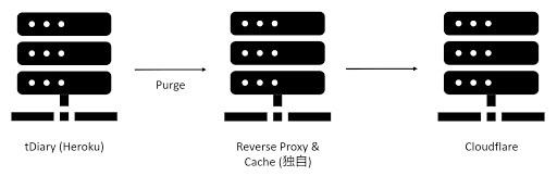 [図]tDiary.Net (Heroku) -Purge→ Reverse Proxy & Cache (独自) → Cloudflare