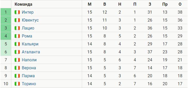 Клуб ювентус результаты выставки 14. 01. 12