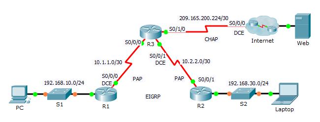 configuration vpn packet tracer pdf