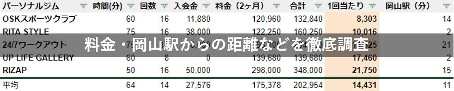 パーソナルジム 岡山 料金 駅チカ 比較