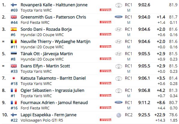 WRC: 54º Vodafone Rallye de Portugal [20-23 de Mayo] - Página 4 40c02fe1c27208622e5a62eee30e2e35