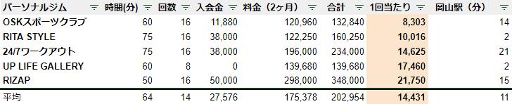 岡山 パーソナルジム 料金 安い ランキング