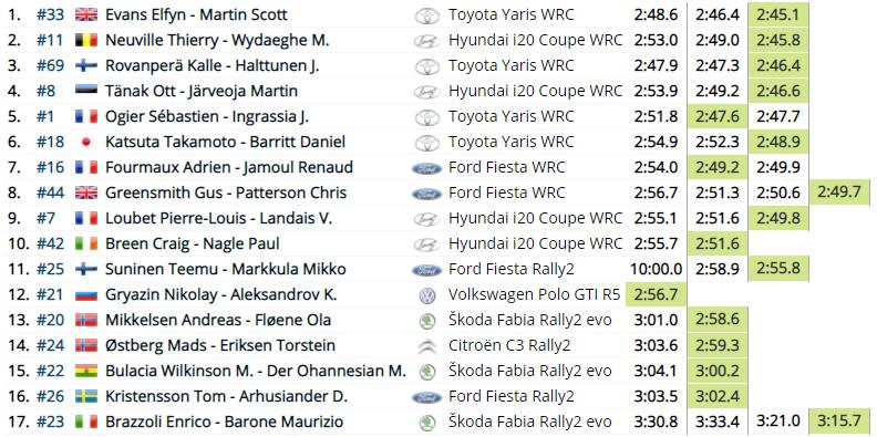 WRC: 46º Croatia Rally [22-25 Abril] - Página 3 4195c9d94c4b79669b7aec164e85cc21