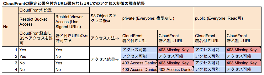 CloudFrontの「Restrict Bucket Access」と「Restrict Viewer