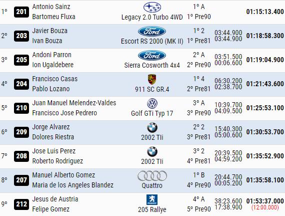 SCER + CERA + CERVH: 38º Rallye Sierra Morena - Internacional [8-10 Abril] - Página 4 421699485fed098a94573a917a1dd8a4