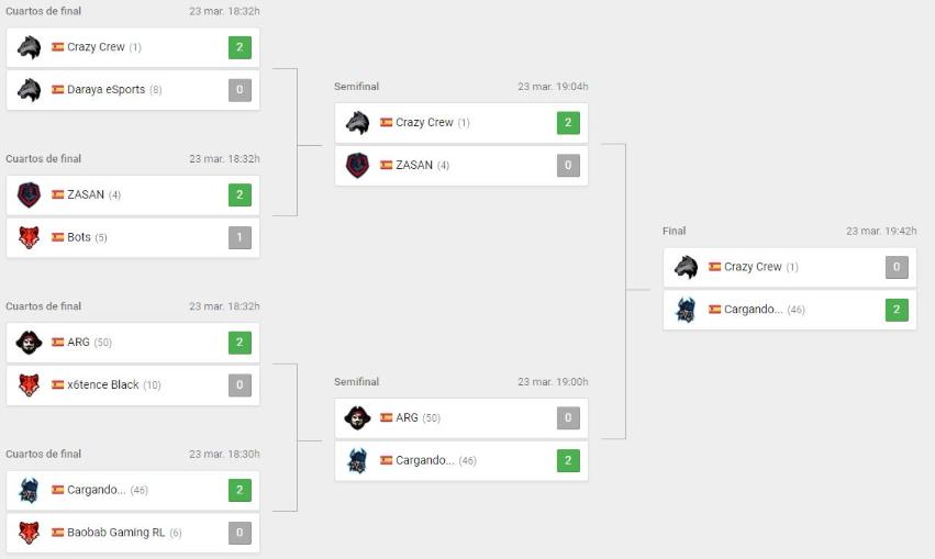El equipo de Isengard y Stake consiguió llevarse el último torneo de GGSeries sin perder un solo partido. Fuente: https://twitter.com/stakeyt