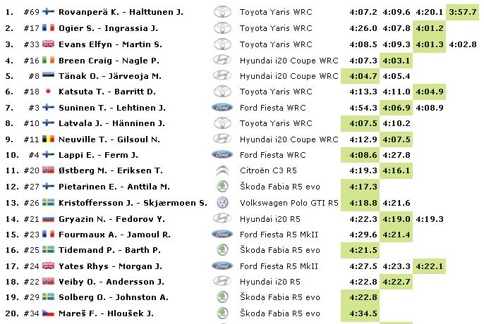 WRC: 68º Rallye Sweden [13-16 Febrero] - Página 2 42420df1db31cbfefeb2cf18cfb49916