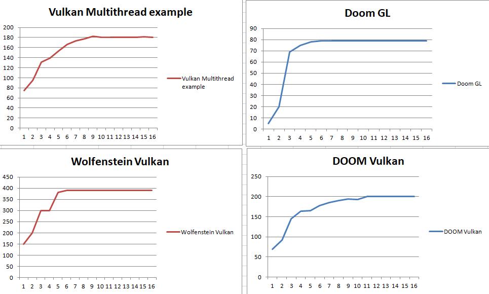 DX12 vs Vulkan jämförelse - Techspot tittar på Strange Brigade