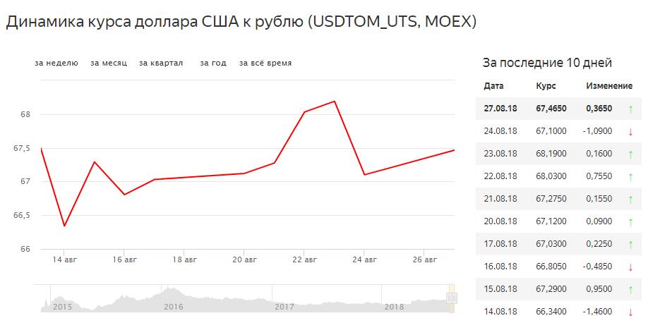 рубль растёт к доллару на фоне хороших новостей