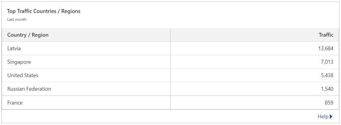 Kriptorum.lv Statistika (Cloudflare)