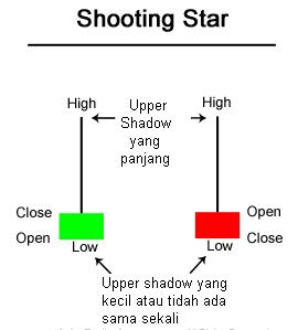 Trik trading forex sederhana