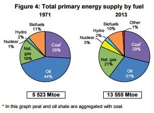 Мировой баланс потребления энергии