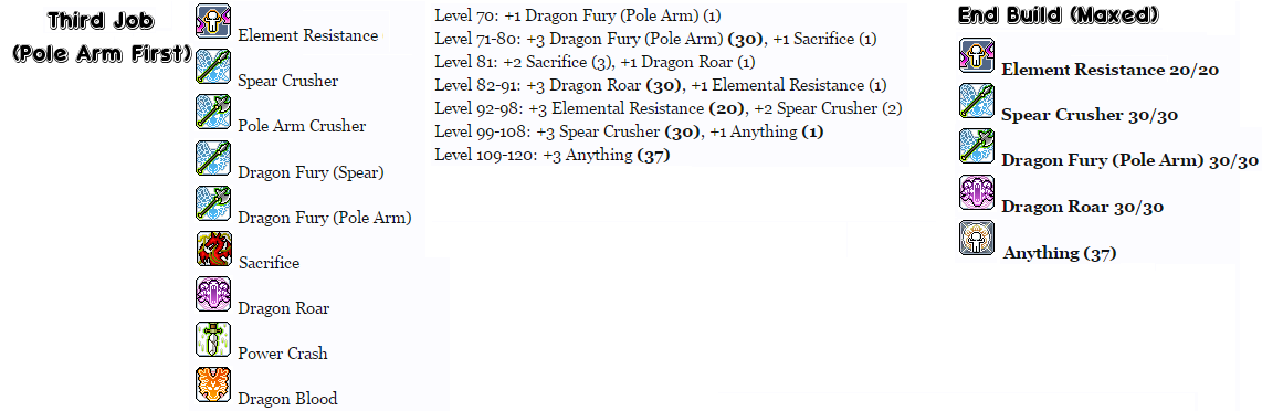 Maplestory you & i / rising heroes training guide level 60~100.