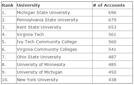 Turns out there are a lot of .edu emails addresses registered on the site.  This site ranked the top 10 .edu addresses.