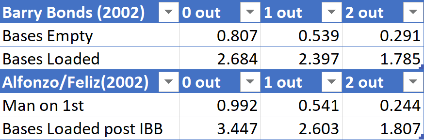 Barry Bonds RE Matrix compared to 5th Hitter, 2004