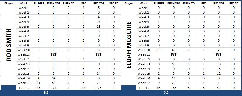 Madden 18 Franchise: Garoppolo the next Peyton Manning 46ba06b8cadfaa615a8ce5445e57b756