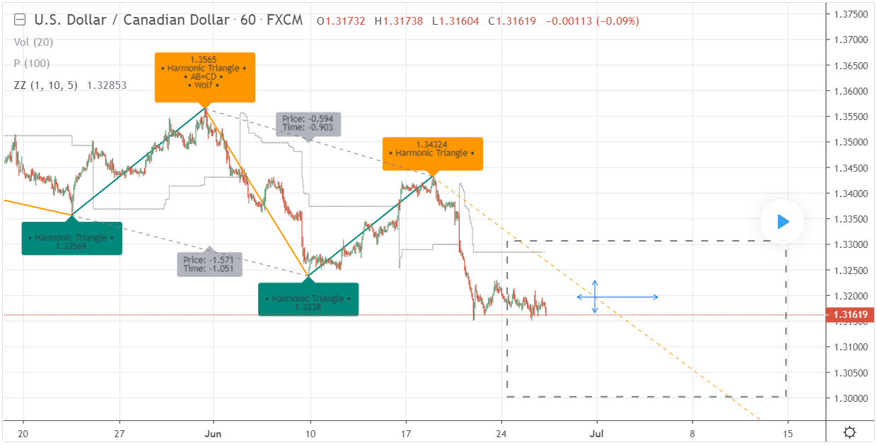 [RS]ZigZag Percent Reversal - Forecast - patterns - labels