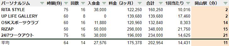 岡山 パーソナルジム 駅チカ ランキング