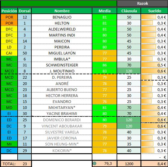 Plantilla FC Porto 4775b38edae253d15cd96b5d3fc499d0