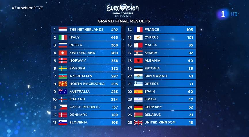 Eurovision 2019 (Final Sábado 18 de mayo) 48423b0d986e7556b623a93264fe8f54