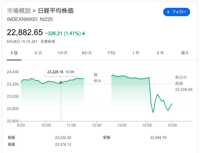 日経平均の8月28(金)の株価推移