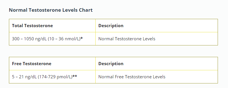 Do I have low T? (results inside)