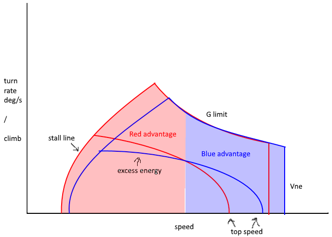 Energy Maneuverability Graphs - Aircraft Discussion - War Thunder -  Official Forum