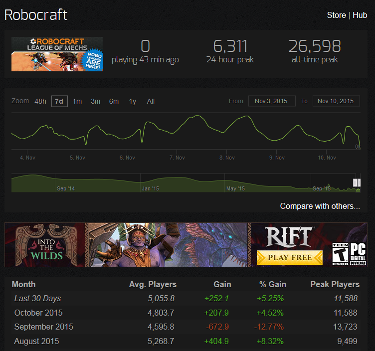 ROBOCRAFT | Topic: Anyone notice steam charts?