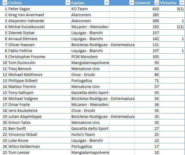 Ranking 1ª División. Temporada 2 4afa4a19e6faa0e290726be4e21f1580