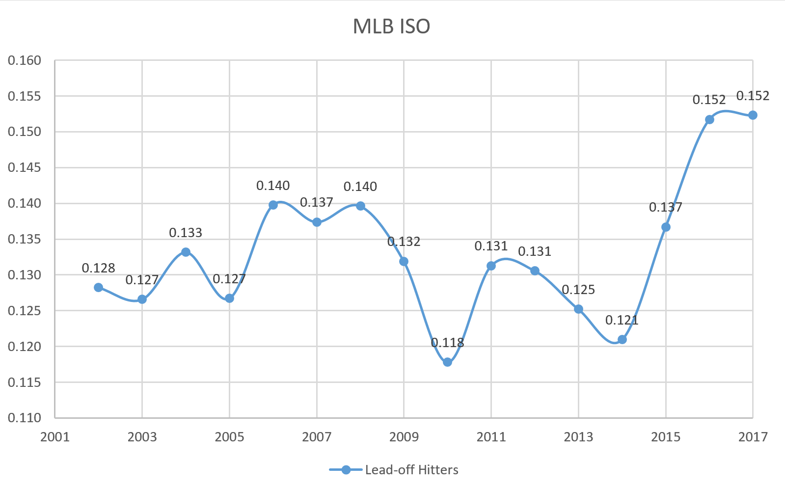 MLB Leadoff Hitters ISO per year 2002-2017