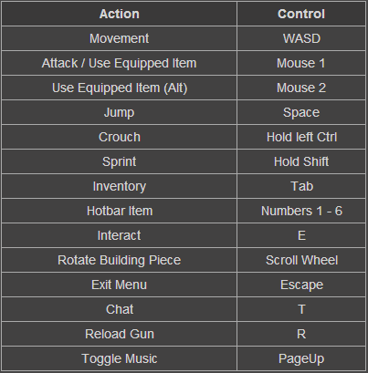 how to play rust controls