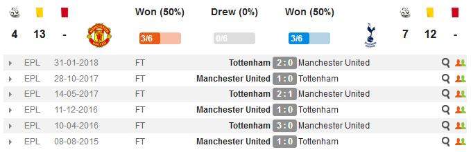 Манчестер Юнайтед - Тоттенхэм
