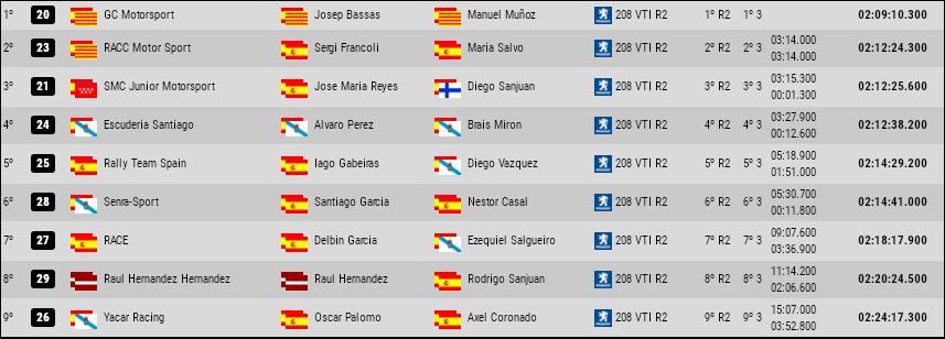 CERA: 37º Rallye Sierra Morena - Internacional [21-23 Marzo] - Página 3 4cbc18cf72593a9116381a7af94b85fd