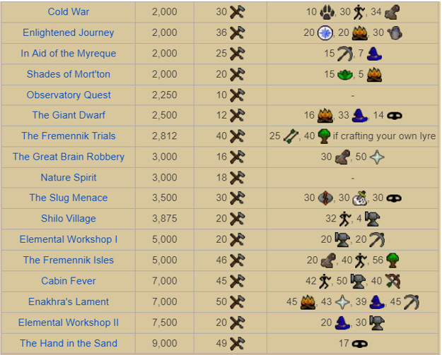 Osrs Crafting Guide 1 99 Cheap Expensive Methods All the quests listed here/in the ingame quest tab are the ones available, however some for those, it's acceptable to check the osrs wiki until a proper guide is made or help to create one yourself. osrs crafting guide 1 99 cheap
