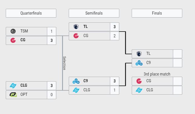 Los playoffs del split de verano de la LCS norteamericana. Fuente: https://lol.gamepedia.com/League_of_Legends_Esports_Wiki