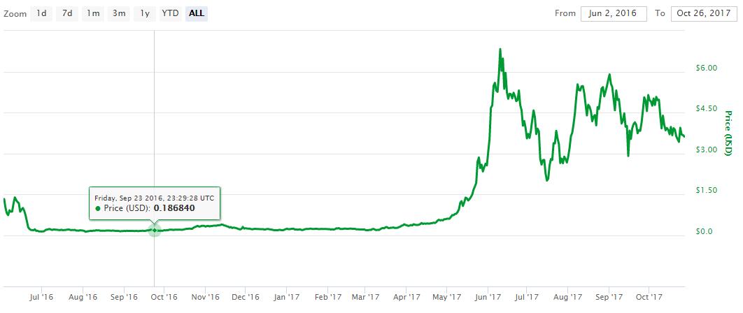 bitcoink waves platformă