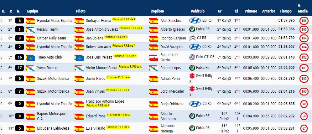SCER + CERA + CERVH: 38º Rallye Sierra Morena - Internacional [8-10 Abril] - Página 2 4ebfd1718d3cbd76cf9712259c12abc2