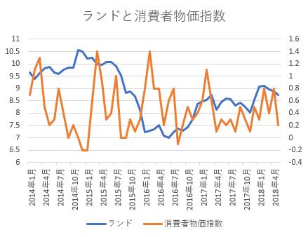 ランドと消費者物価指数