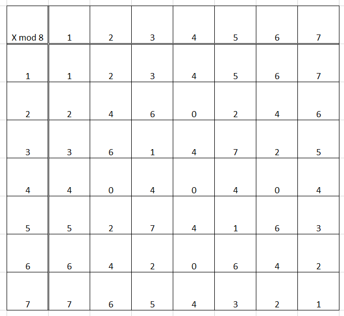 View Question Mudulo 8 Multiplication Table