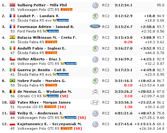 WRC: Wales Rallye GB [3-6 Octubre] - Página 6 53595f9e281881c3286711ae093a12eb