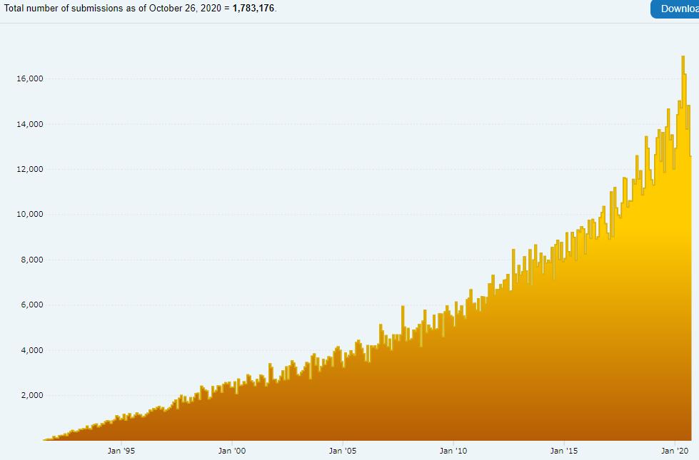 arXiv上での論文数の月ごとの推移